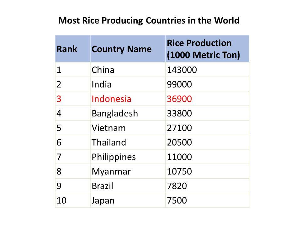 RankCountry Name Rice Production (1000 Metric Ton) 1China143000 2India99000 3Indonesia36900 4Bangladesh33800 5Vietnam27100 6Thailand20500 7Philippines