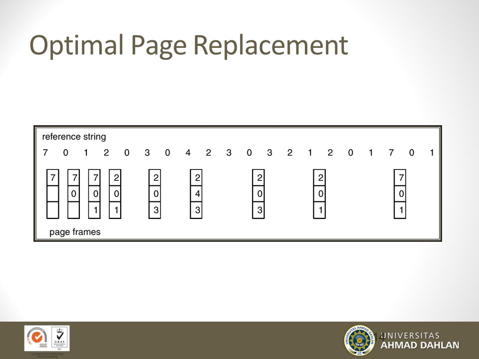 Optimal Page Replacement 14