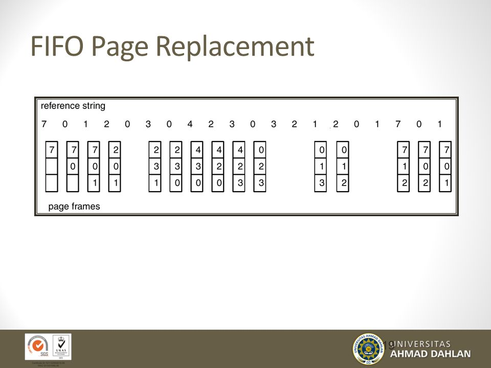 FIFO Page Replacement 19