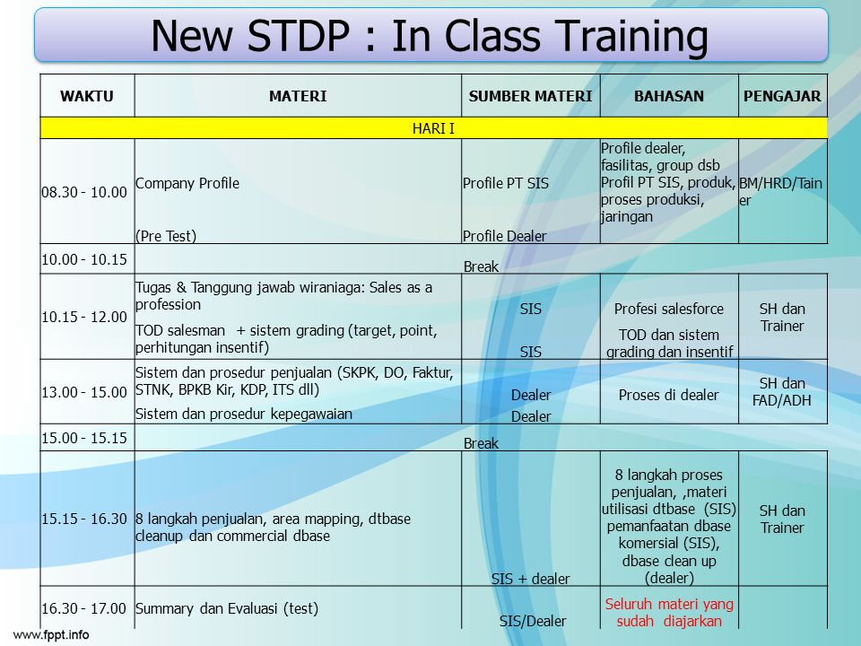 New STDP : In Class Training WAKTUMATERISUMBER MATERIBAHASANPENGAJAR HARI I 08.30 - 10.00 Company ProfileProfile PT SIS Profile dealer, fasilitas, gro