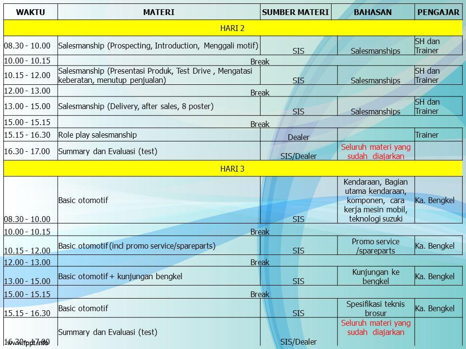 WAKTUMATERISUMBER MATERIBAHASANPENGAJAR HARI 2 08.30 - 10.00Salesmanship (Prospecting, Introduction, Menggali motif) SISSalesmanships SH dan Trainer 1
