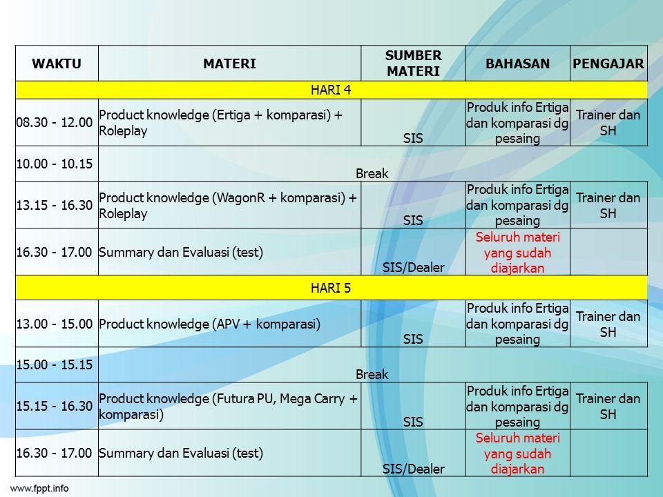 WAKTUMATERI SUMBER MATERI BAHASANPENGAJAR HARI 4 08.30 - 12.00 Product knowledge (Ertiga + komparasi) + Roleplay SIS Produk info Ertiga dan komparasi