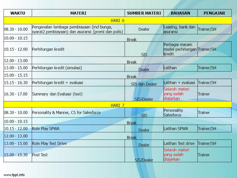 WAKTUMATERISUMBER MATERIBAHASANPENGAJAR HARI 6 08.30 - 10.00 Pengenalan lembaga pembiayaan (incl bunga, syarat2 pembiayaan) dan asuransi (premi dan po