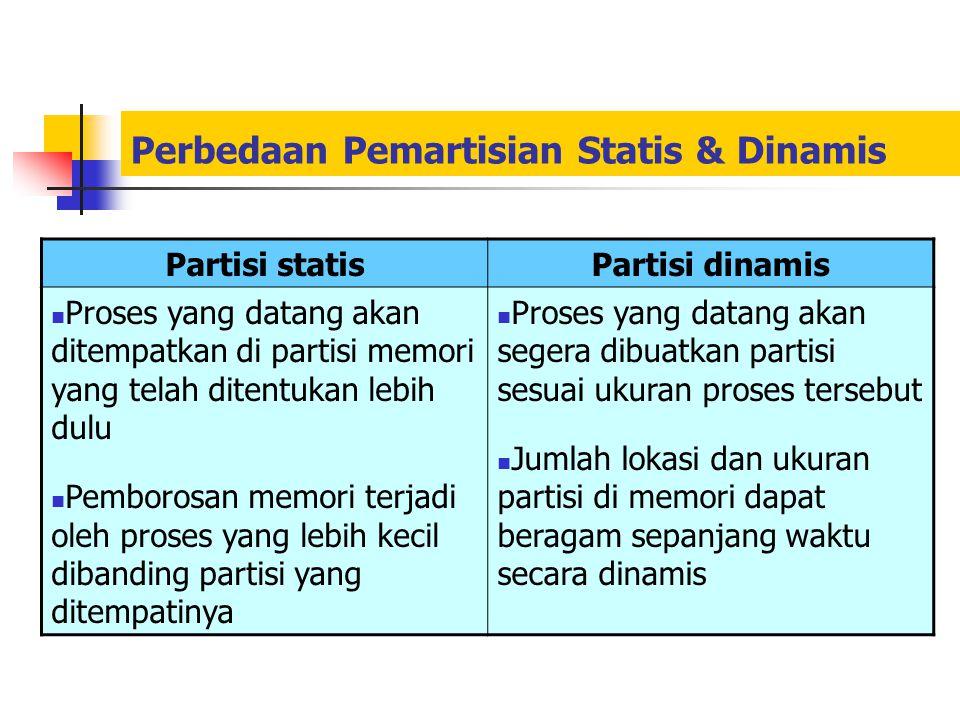 Perbedaan Pemartisian Statis & Dinamis Partisi statisPartisi dinamis Proses yang datang akan ditempatkan di partisi memori yang telah ditentukan lebih