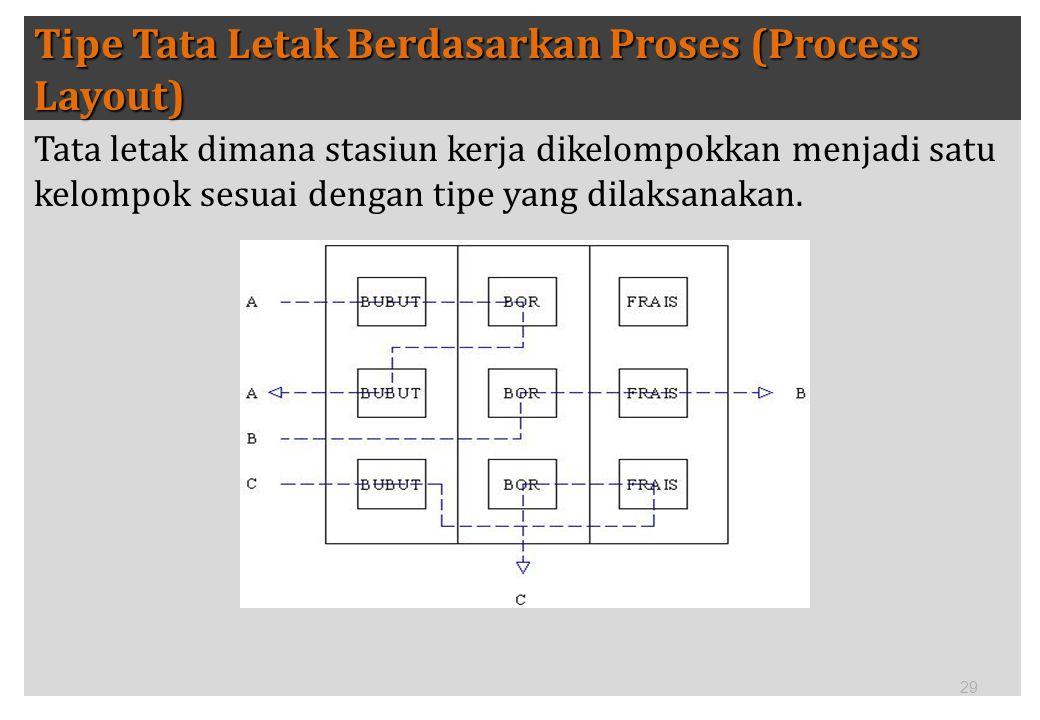 29 Tipe Tata Letak Berdasarkan Proses (Process Layout) Tata letak dimana stasiun kerja dikelompokkan menjadi satu kelompok sesuai dengan tipe yang dil