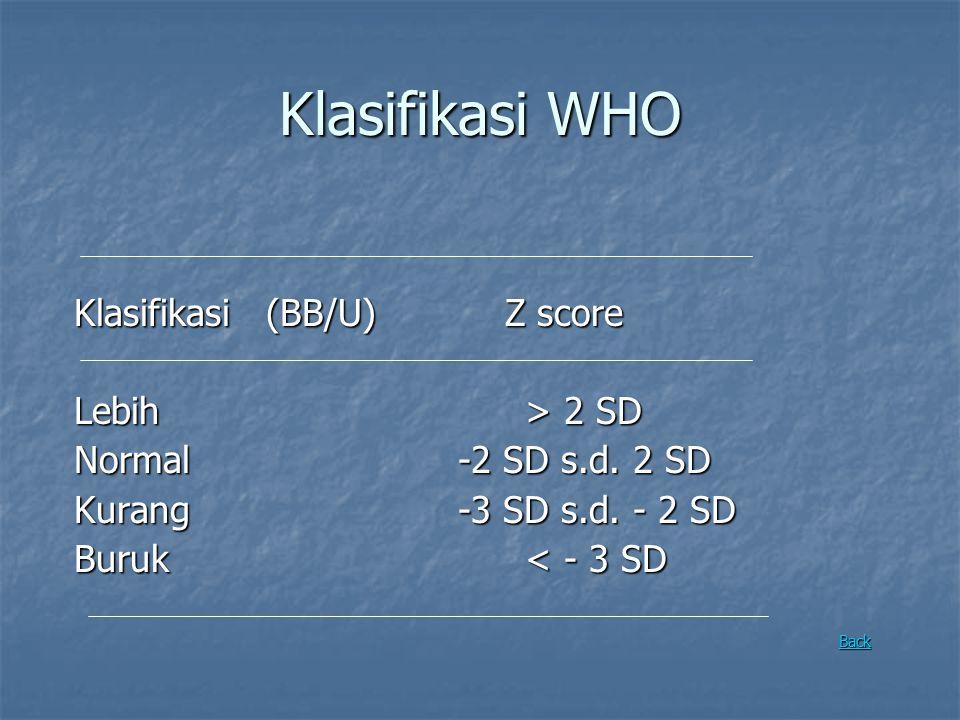 Klasifikasi WHO Klasifikasi(BB/U) Z score Lebih > 2 SD Normal-2 SD s.d. 2 SD Kurang-3 SD s.d. - 2 SD Buruk < - 3 SD Back