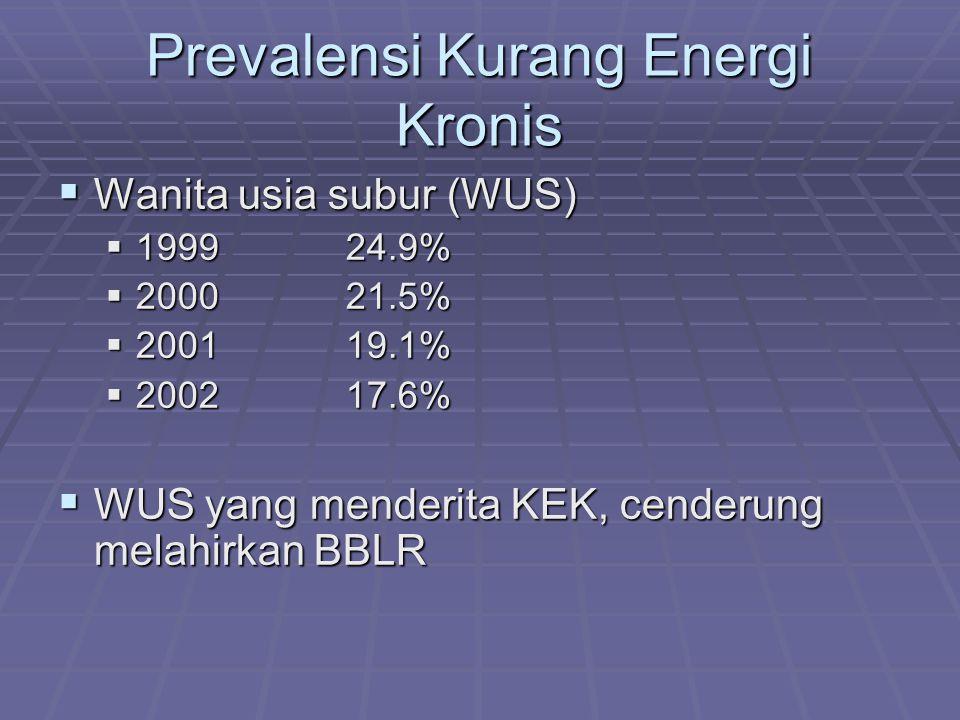 Prevalensi Sangat Pendek pada Balita (1999) (Berdasarkan indeks TB/U)  Normal 27.0%  Pendek (-3 SD s.d.