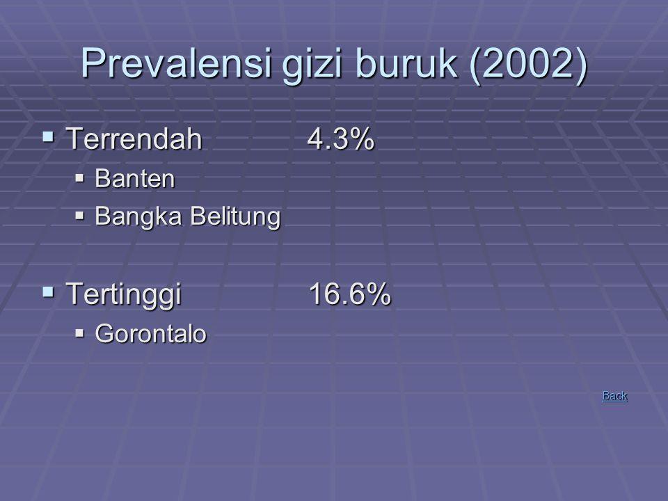 Prevalensi Kurang Energi Kronis  Wanita usia subur (WUS)  199924.9%  200021.5%  200119.1%  200217.6%  WUS yang menderita KEK, cenderung melahirkan BBLR