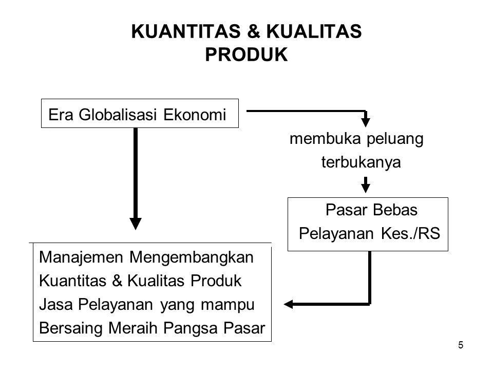 5 KUANTITAS & KUALITAS PRODUK Era Globalisasi Ekonomi membuka peluang terbukanya Pasar Bebas Pelayanan Kes./RS Manajemen Mengembangkan Kuantitas & Kua