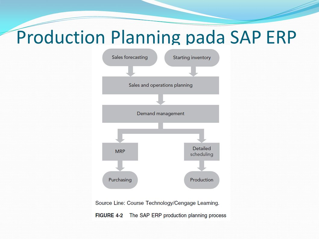 Production Planning pada SAP ERP