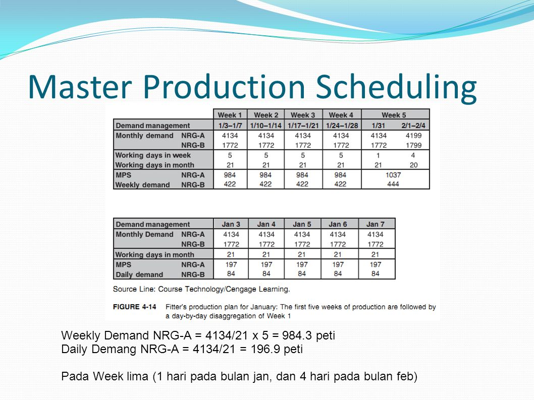 Master Production Scheduling Weekly Demand NRG-A = 4134/21 x 5 = 984.3 peti Daily Demang NRG-A = 4134/21 = 196.9 peti Pada Week lima (1 hari pada bula