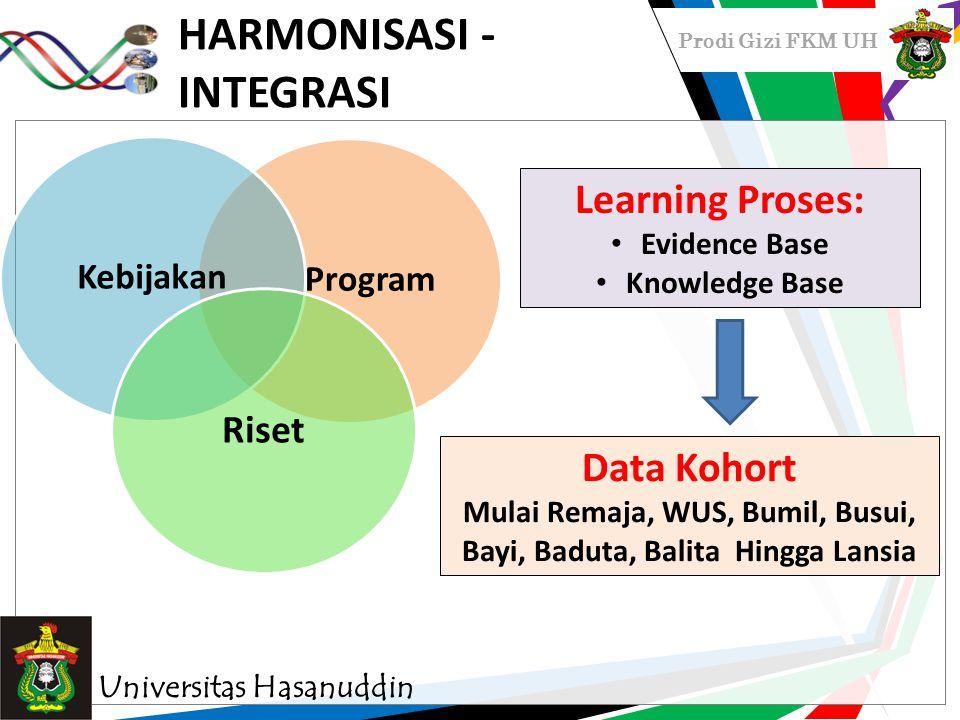 Prodi Gizi FKM UH HARMONISASI - INTEGRASI Program Kebijakan Riset Learning Proses: Evidence Base Knowledge Base Universitas Hasanuddin Data Kohort Mul