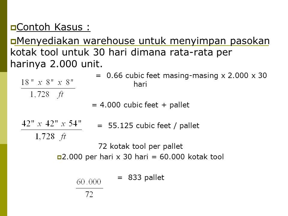  Contoh Kasus :  Menyediakan warehouse untuk menyimpan pasokan kotak tool untuk 30 hari dimana rata-rata per harinya 2.000 unit.