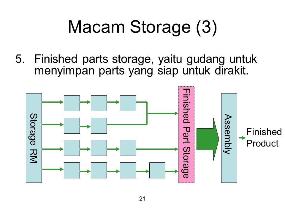 21 Macam Storage (3) 5.Finished parts storage, yaitu gudang untuk menyimpan parts yang siap untuk dirakit.