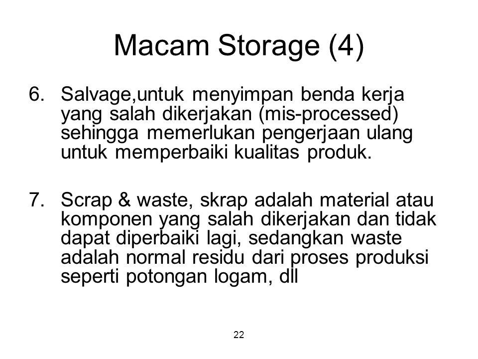 22 Macam Storage (4) 6.Salvage,untuk menyimpan benda kerja yang salah dikerjakan (mis-processed) sehingga memerlukan pengerjaan ulang untuk memperbaiki kualitas produk.
