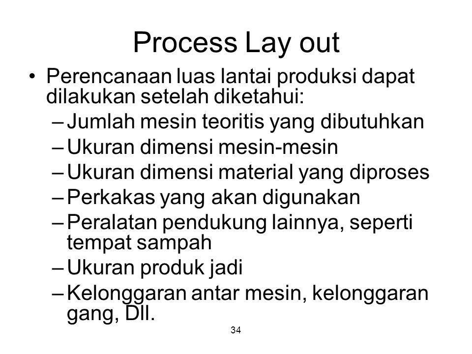 34 Process Lay out Perencanaan luas lantai produksi dapat dilakukan setelah diketahui: –Jumlah mesin teoritis yang dibutuhkan –Ukuran dimensi mesin-me