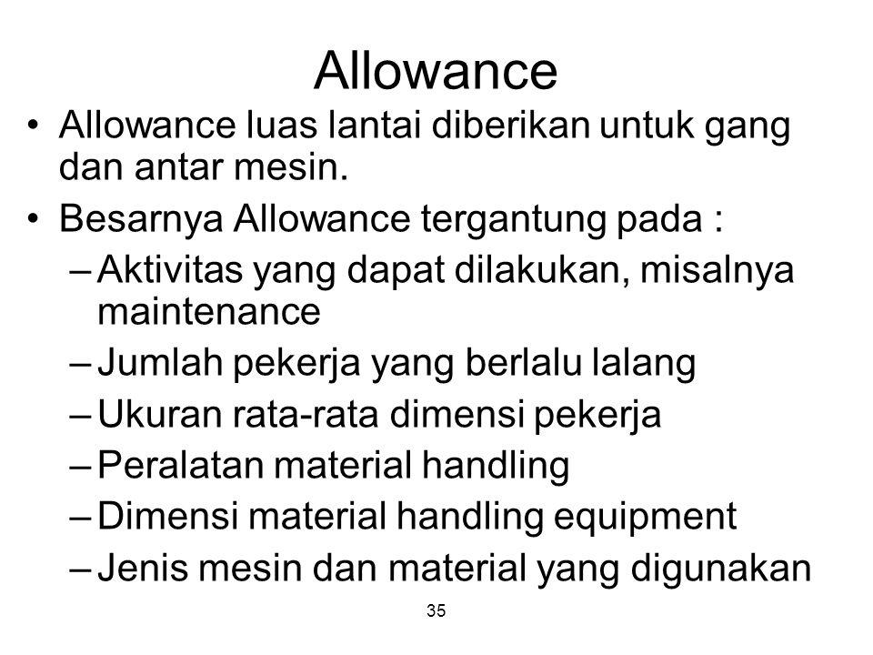 35 Allowance Allowance luas lantai diberikan untuk gang dan antar mesin. Besarnya Allowance tergantung pada : –Aktivitas yang dapat dilakukan, misalny