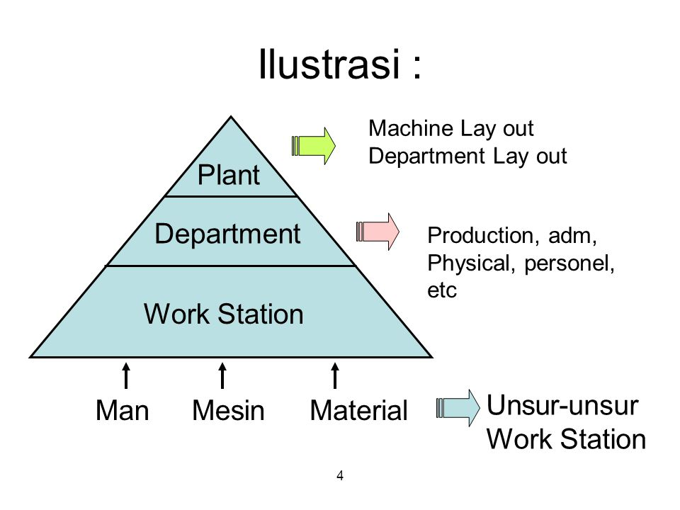 4 Ilustrasi : Work Station Department Plant ManMesinMaterial Unsur-unsur Work Station Production, adm, Physical, personel, etc Machine Lay out Departm