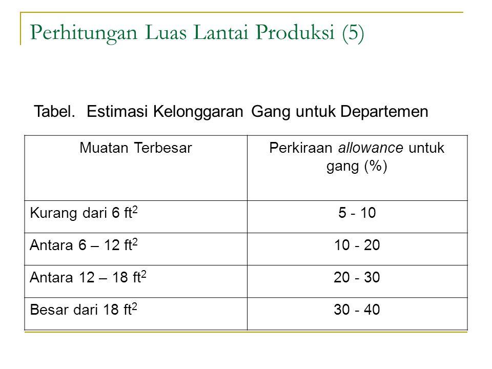 Perhitungan Luas Lantai Produksi (5) Muatan TerbesarPerkiraan allowance untuk gang (%) Kurang dari 6 ft 2 5 - 10 Antara 6 – 12 ft 2 10 - 20 Antara 12 – 18 ft 2 20 - 30 Besar dari 18 ft 2 30 - 40 Tabel.
