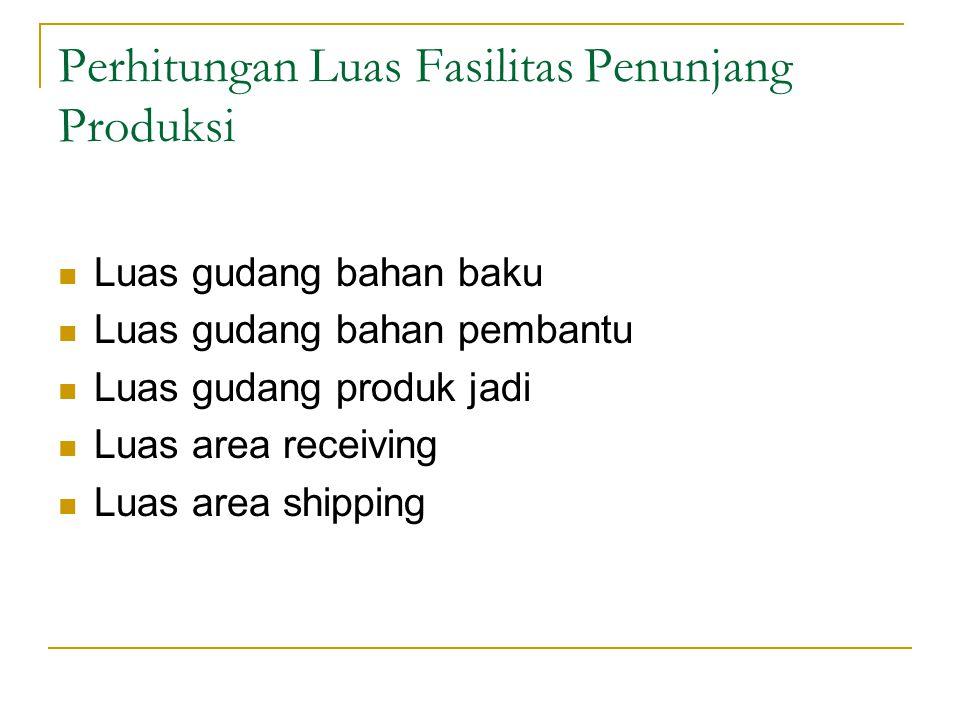 Perhitungan Luas Fasilitas Penunjang Produksi Luas gudang bahan baku Luas gudang bahan pembantu Luas gudang produk jadi Luas area receiving Luas area shipping