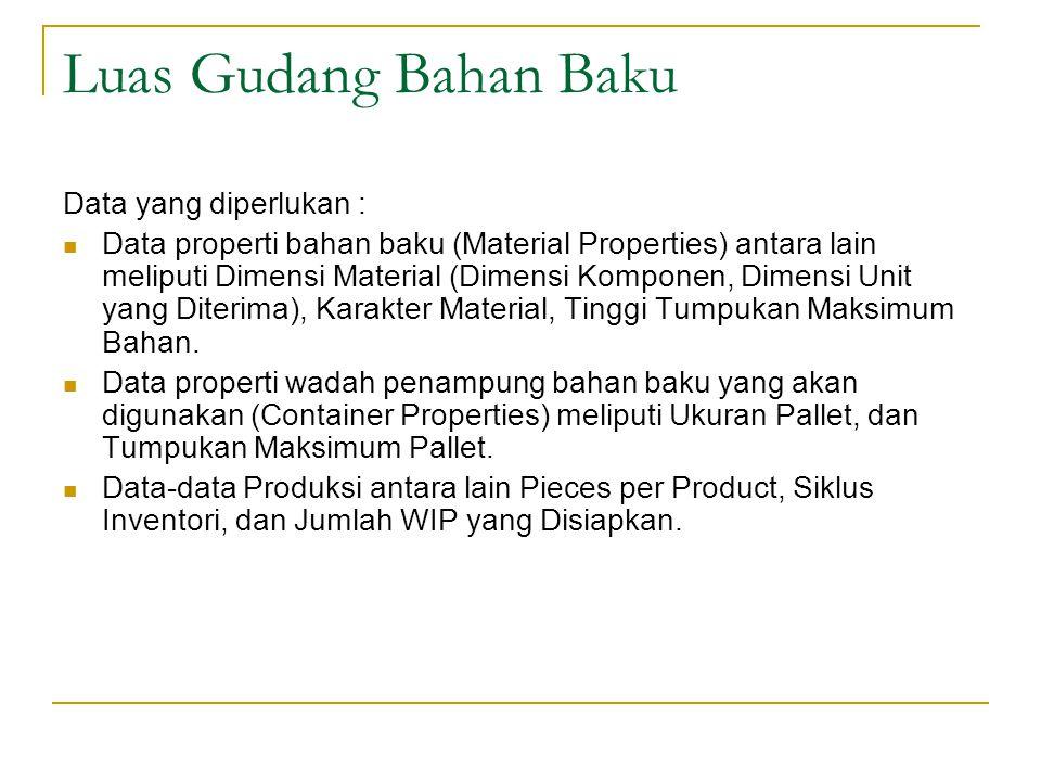 Luas Gudang Bahan Baku Data yang diperlukan : Data properti bahan baku (Material Properties) antara lain meliputi Dimensi Material (Dimensi Komponen, Dimensi Unit yang Diterima), Karakter Material, Tinggi Tumpukan Maksimum Bahan.