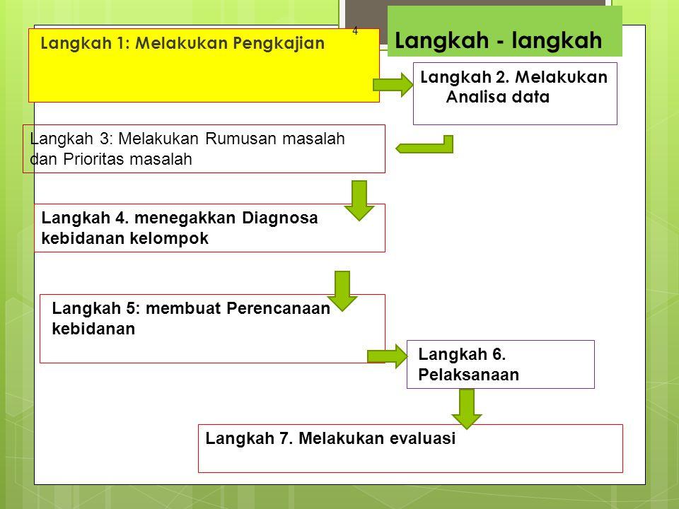 Langkah - langkah Langkah 1: Melakukan Pengkajian Langkah 2. Melakukan Analisa data Langkah 3: Melakukan Rumusan masalah dan Prioritas masalah Langkah