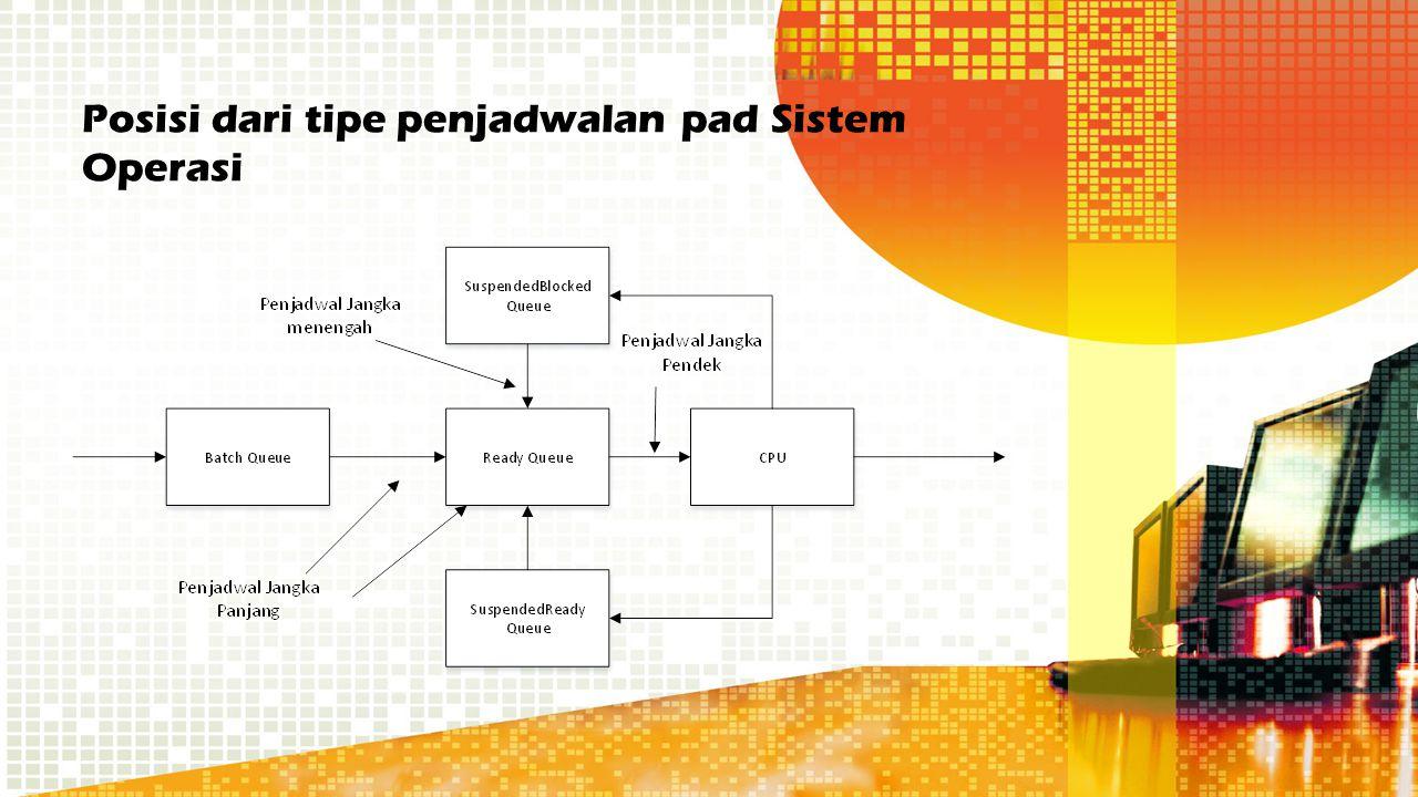 Posisi dari tipe penjadwalan pad Sistem Operasi