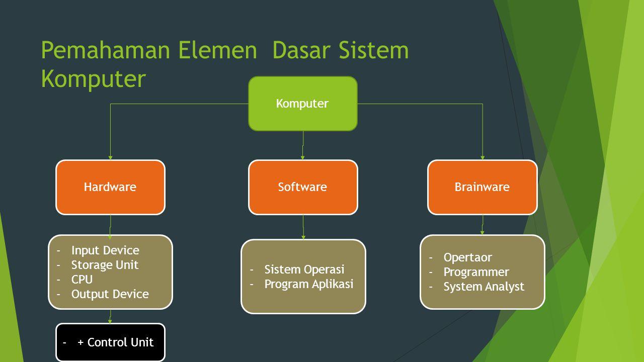 Pemahaman Elemen Dasar Sistem Komputer Komputer HardwareSoftwareBrainware -Input Device -Storage Unit -CPU -Output Device -+ Control Unit -Sistem Oper