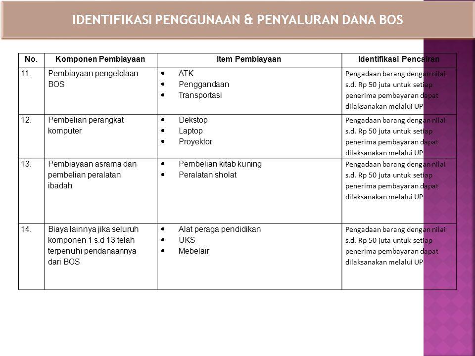 IDENTIFIKASI PENGGUNAAN & PENYALURAN DANA BOS No.Komponen PembiayaanItem PembiayaanIdentifikasi Pencairan 11. Pembiayaan pengelolaan BOS  ATK  Pengg