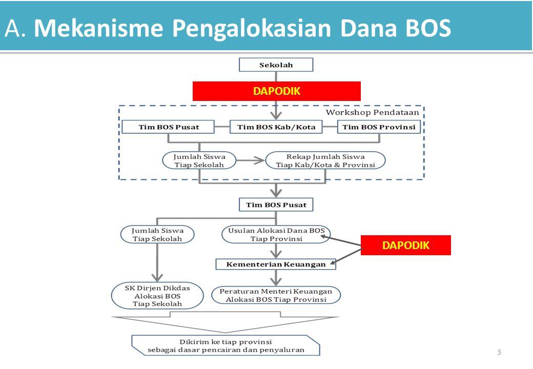 A. Mekanisme Pengalokasian Dana BOS 3 DAPODIK