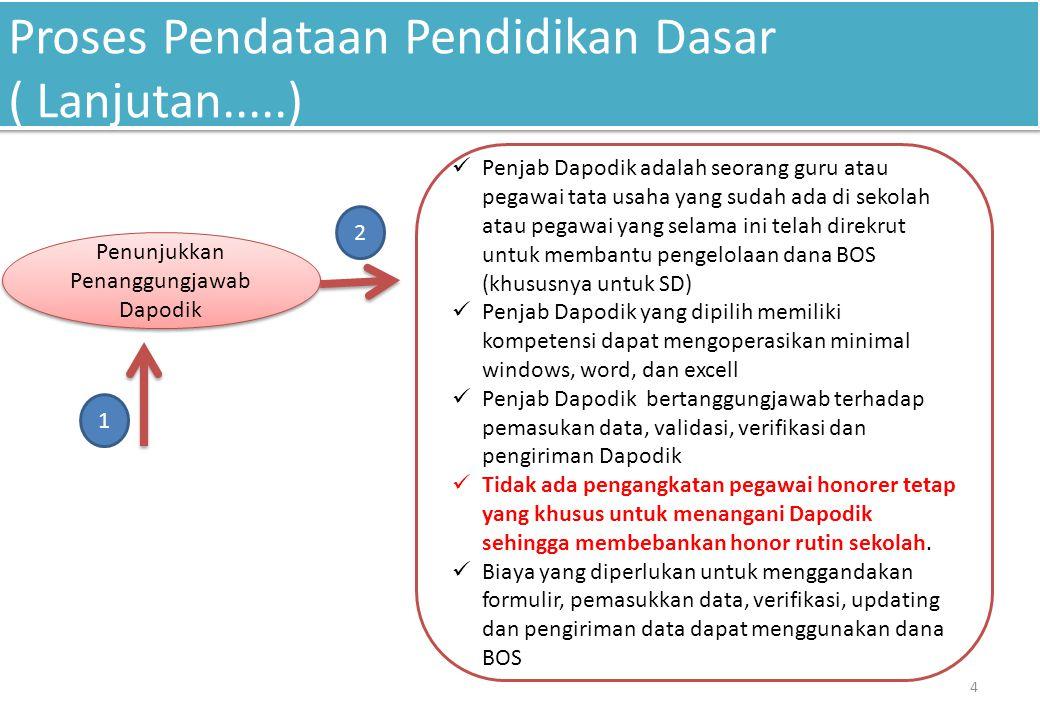 Proses Pendataan Pendidikan Dasar ( Lanjutan.....) 4 Penunjukkan Penanggungjawab Dapodik 1 2 Penjab Dapodik adalah seorang guru atau pegawai tata usah