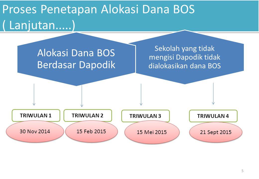 Proses Penetapan Alokasi Dana BOS ( Lanjutan.....) 5 Sekolah yang tidak mengisi Dapodik tidak dialokasikan dana BOS Alokasi Dana BOS Berdasar Dapodik