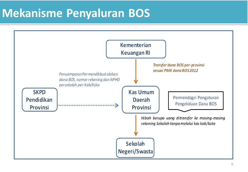 Mekanisme Penyaluran BOS 6