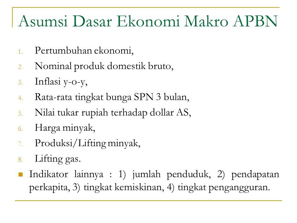 Asumsi Dasar Ekonomi Makro APBN 1. Pertumbuhan ekonomi, 2. Nominal produk domestik bruto, 3. Inflasi y-o-y, 4. Rata-rata tingkat bunga SPN 3 bulan, 5.