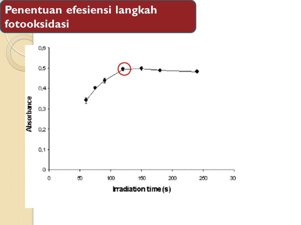 Penentuan efesiensi langkah fotooksidasi
