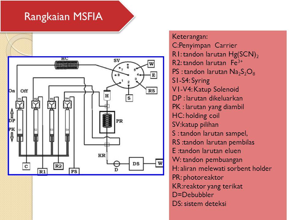 Keterangan: C:Penyimpan Carrier R1: tandon larutan Hg(SCN) 2 R2: tandon larutan Fe 3+ PS : tandon larutan Na 2 S 2 O 8 S1-S4: Syring V1-V4: Katup Solenoid DP : larutan dikeluarkan PK : larutan yang diambil HC: holding coil SV:katup pilihan S : tandon larutan sampel, RS :tandon larutan pembilas E :tandon larutan eluen W: tandon pembuangan H: aliran melewati sorbent holder PR: photoreaktor KR:reaktor yang terikat D=Debubbler DS: sistem deteksi Rangkaian MSFIA
