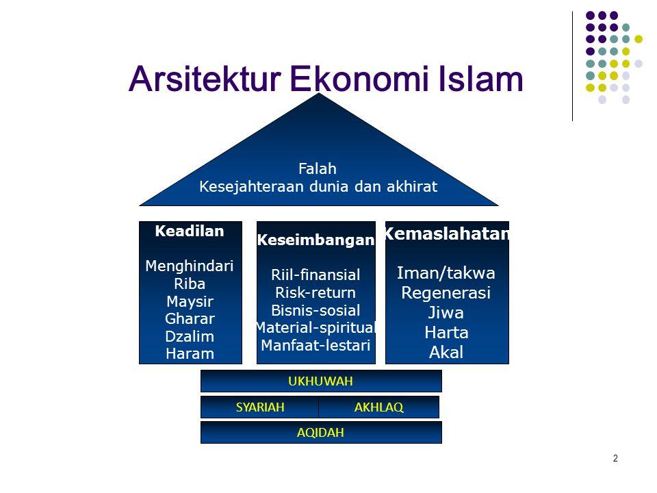 Pemikiran dan Hukum tentang - Kepemilikan - Pemanfaatan kepemilikan - Distribusi kekayaan - Politik Ekonomi - Ekonomi privat (fiqh muamalah iqtishadiyah) - Moneter - Kelembagaan ekonomi Islam - Manajemen - Sumberdaya manusia
