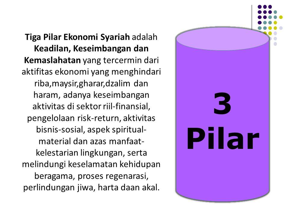 Tujuan ekonomi Islam.