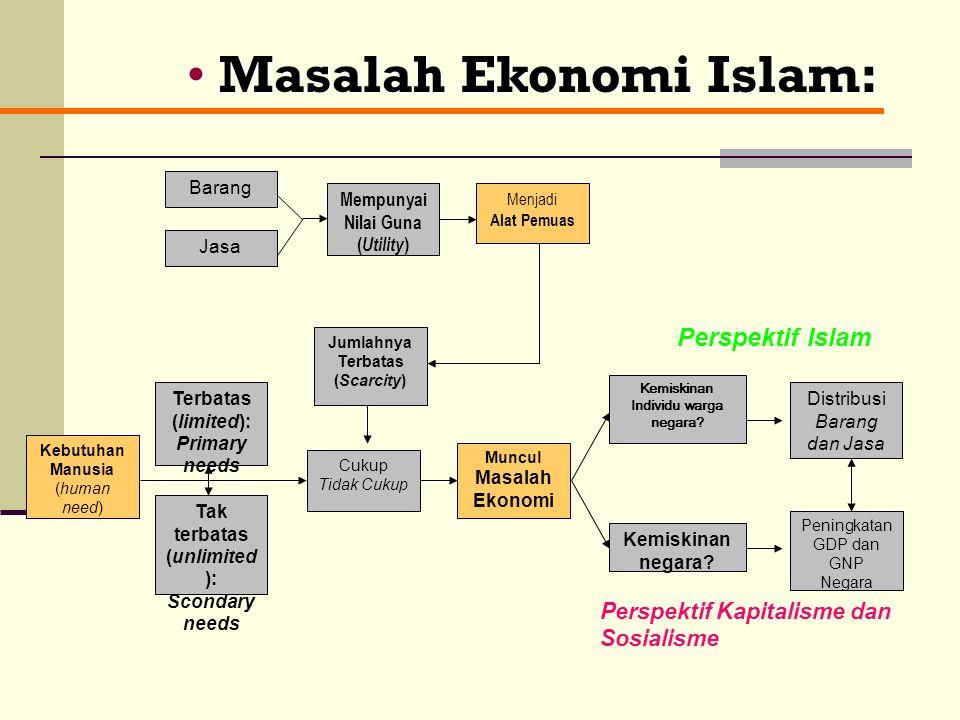 I- Hakikat Ekonomi: Istilah Ekonomi: Eko (mengatur) dan Nomos (rumah tangga) = Greek (Yunani Kuno); Maka, ekonomi berarti kegiatan mengatur urusan har
