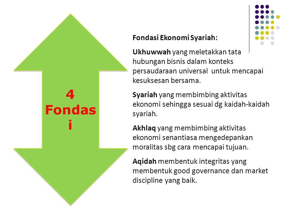 Tiga Pilar Ekonomi Syariah adalah Keadilan, Keseimbangan dan Kemaslahatan yang tercermin dari aktifitas ekonomi yang menghindari riba,maysir,gharar,dz