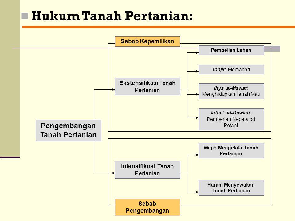 III- Disposisi (Tasharruf): Disposisi (Tasharruf) Kepemilikan Barang dan Jasa Infaq (Perbelanjaa n) Pengembang an Harta Hukum Syara' dalam Memanfaatka