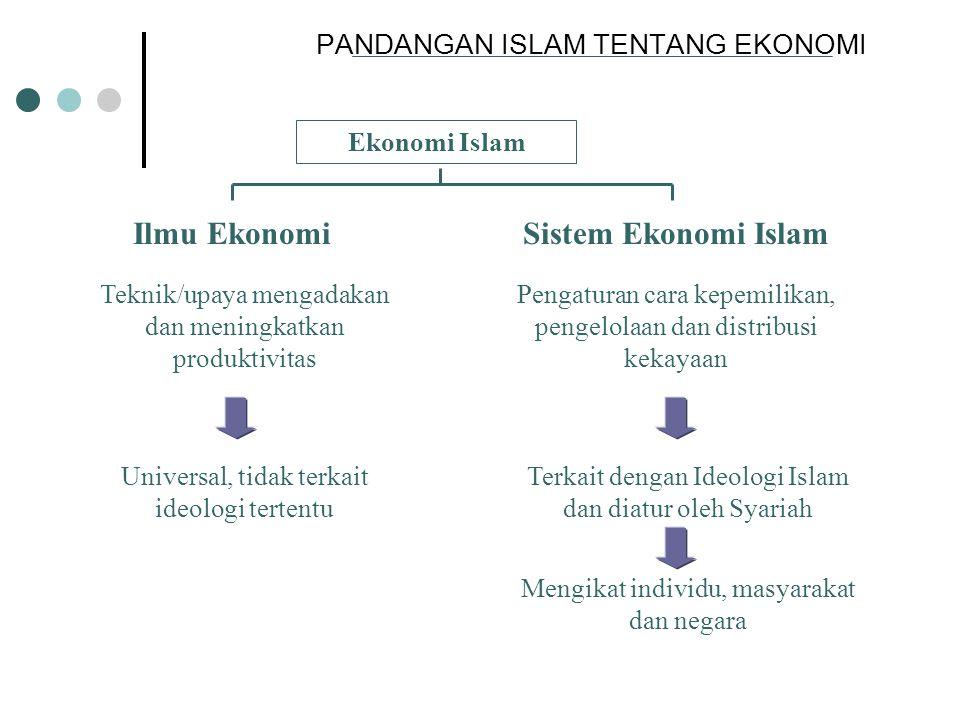 PANDANGAN ISLAM TENTANG EKONOMI Ekonomi Kapitalis Ekonomi Islam Ekonomi Sosialis Paradigma Materialisme Paradigma Syariah Paradigma Dialektika Seluruh