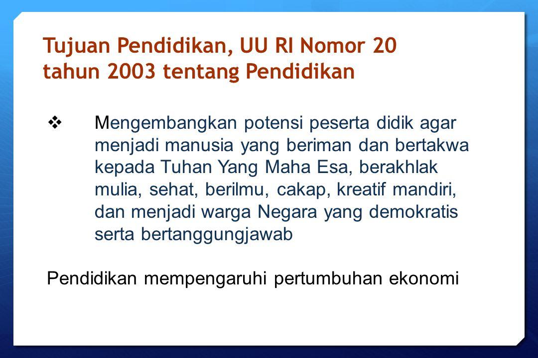 Tujuan Pendidikan, UU RI Nomor 20 tahun 2003 tentang Pendidikan  Mengembangkan potensi peserta didik agar menjadi manusia yang beriman dan bertakwa k