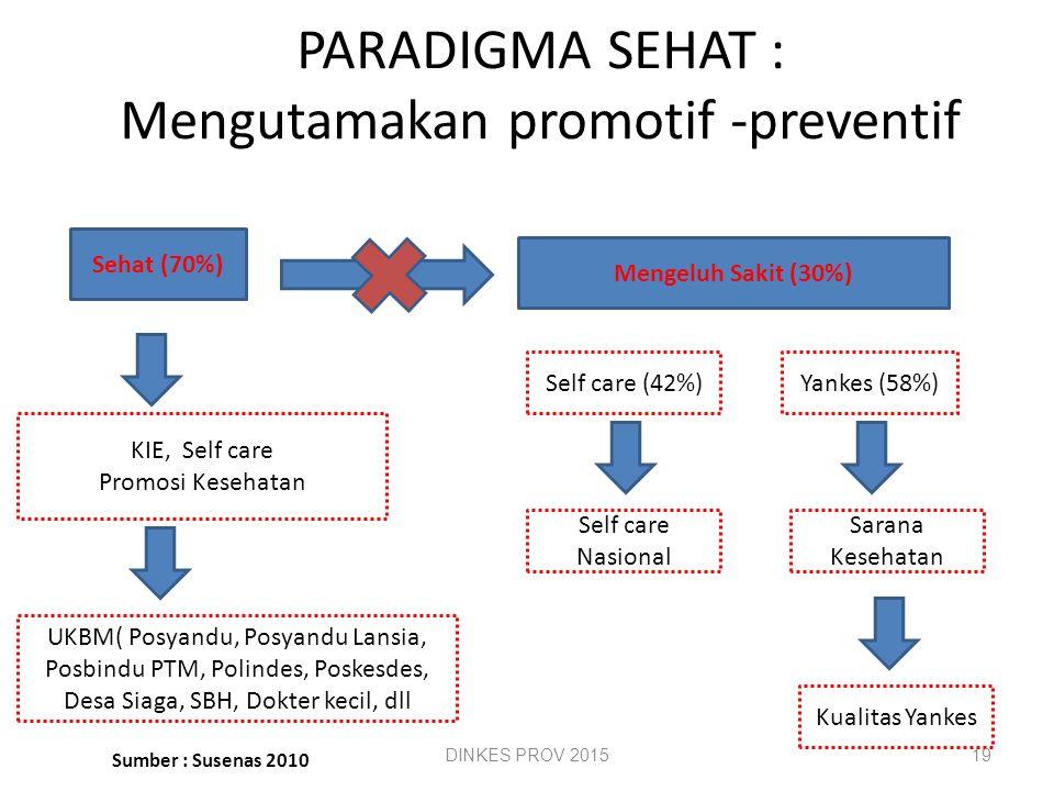 PRINSIP PENYELENGGARAAN 1.PARADIGMA SEHAT 2.PERTANGGUNGJAWABAN WILAYAH 3.KEMANDIRIAN MASYARAKAT 4.PEMERATAAN 5.TEKNOLOGI TEPAT GUNA 6.KETERPADUAN DAN