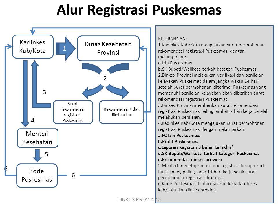 Registrasi Puskesmas Setiap Puskesmas yang telah memiliki izin wajib melakukan registrasi. Registrasi sebagaimana dimaksud pada ayat (1) diajukan oleh