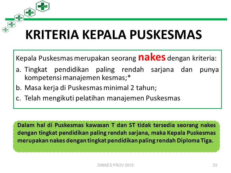 ORGANISASI PUSKESMAS Puskesmas merupakan UPT Dinkes Kab/Kota Organisasi Puskesmas disusun oleh Dinkes Kab/Kota, berdasarkan kategori, upaya kesehatan
