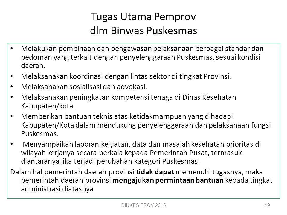 Tugas Utama Pemda Kab/Kota dlm Binwas Puskesmas Menjamin kesinambungan ketersediaan sumber daya Puskesmas sesuai standar, dalam menjamin mutu pelayana
