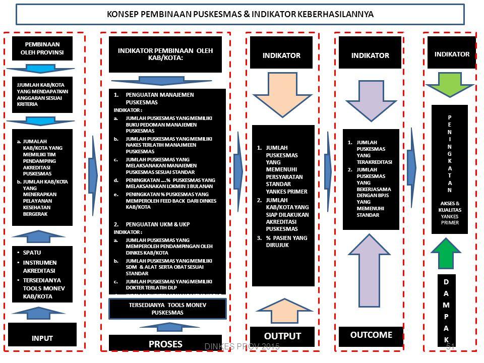 Tugas Utama Pemerintah Pusat dlm Binwas Puskesmas Menyusun dan menetapkan berbagai standar dan pedoman yang terkait penyelenggaraan Puskesmas. Melaksa
