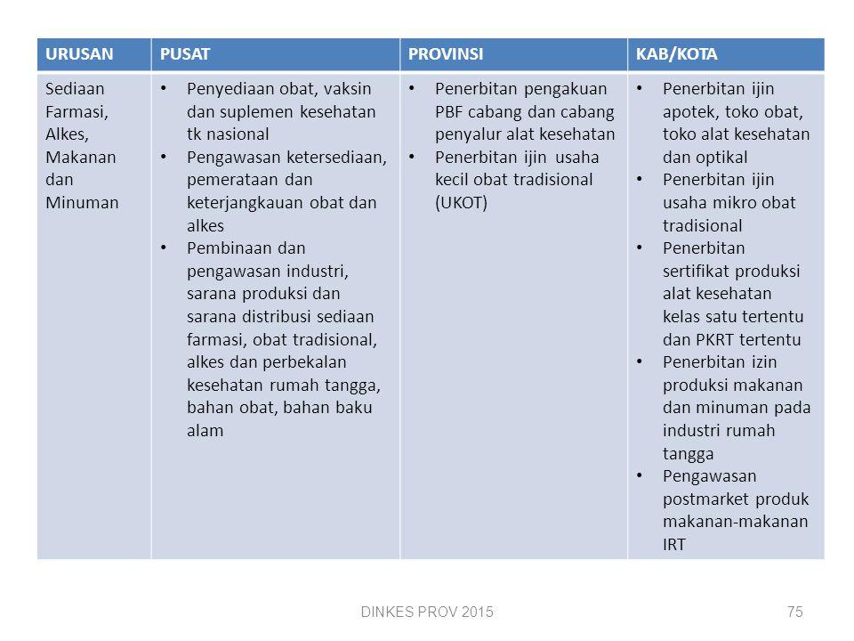 PEMBAGIAN URUSAN PEMERINTAHAN BIDANG KESEHATAN ( Lampiran UU 23/ 2014) URUSANPUSATPROVINSIKAB/KOTA Upaya Kesehatan Pengelolaan UKP UKM rujukan nasional Penyelenggaraan REGISTRASI, AKREDITASI dan STANDARISASI FASYANKES PUBLIK & SWASTA Penerbitan ijin RS kelas A dan fasyankes PMA dan fasyankes tingkat nasional Pengelolaan UKP dan UKM rujukan tingkat provinsi dan lintas kab/kota Penerbitan ijin RS kelas B dan fasyankes tingkat provinsi Pengelolaan UKP dan UKM rujukan tingkat kabkota Penerbitan ijin RS kelas C dan fasyankes tingkat kab/kota SDM Penetapan standarisasi dan registrasi nakes Indonesia dan TK WNA, ijin mempekerjakan tenaga asing Penempatan dokter spesialis di daerah yang tidak mampu dan tidak diminati Penetapan standar kompetensi teknis dan sertifikasi pelaksana urusan pemerintahan bidang kesehatan Perencanaan dan pengembangan SDM kesehatan untuk UKM dan UKP nasional Perencanaan dan pengembangan SDM kesehatan untuk UKM dan UKP daerah provinsi Penerbitan izin praktik dan izin kerja tenaga kesehatan.