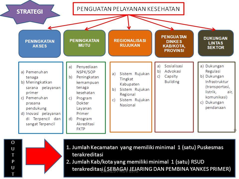 7 Peningkatan Akses Peningkatan Mutu Regionalisasi Rujukan 1 2 3 STRATEGI PENGUATAN PELAYANAN KESEHATAN PRIMER STRATEGI PENGUATAN PELAYANAN KESEHATAN